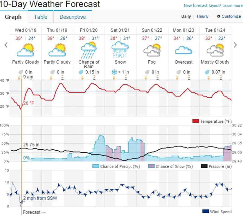 1-18-forecast
