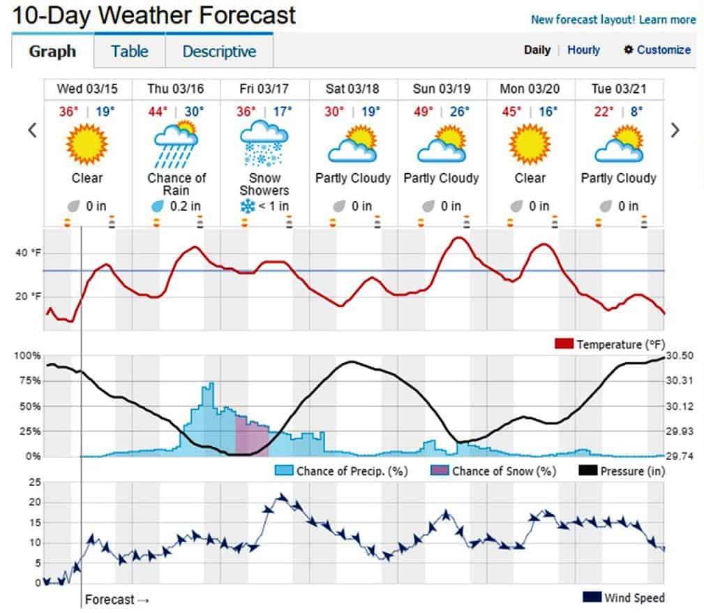 Forecast 3-15-2017